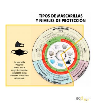 Mascarilla anticontagio para uso industrial y profesional. Pack 100 unidades - Mascarilla anticontagio para uso industrial y ...